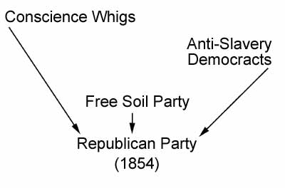 Collapse of the Second American Party System